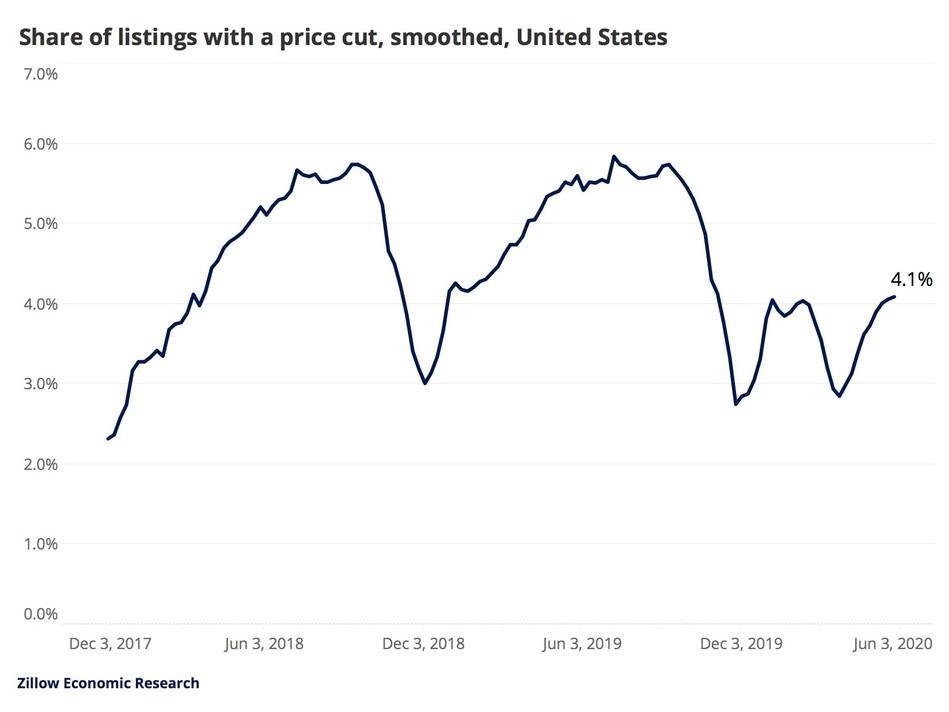 紧张的住房市场上越来越少的卖家降低价格
