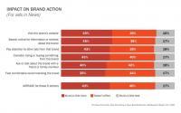 IAB研究发现 品牌可以从新闻广告中受益